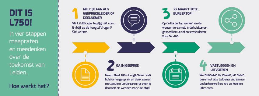 Burgertop Leiden Responsiviteit, Yolk